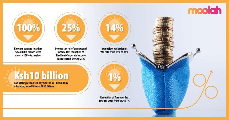 image summarizing how the new rates will affect kenyans
