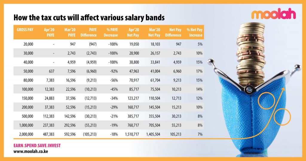 Image with tax cut figures across various salary bands before and after Uhuru