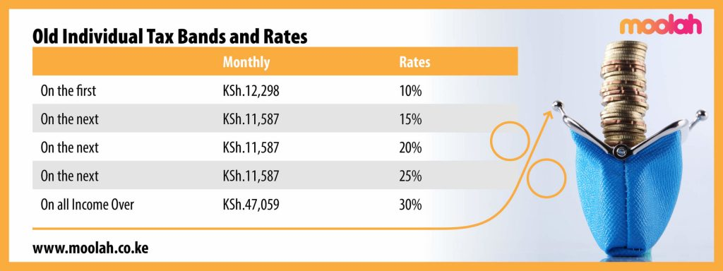 Image displaying the old individual tax bands and rates