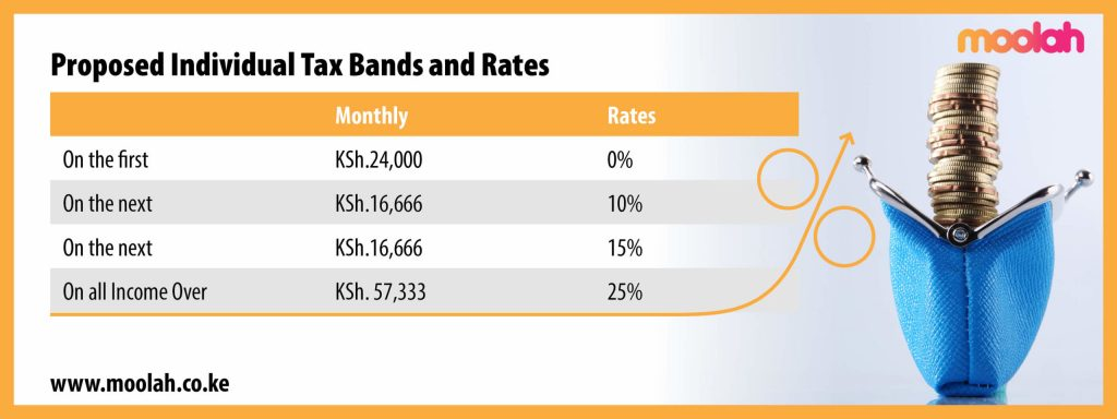 Image displaying the proposed individual tax bands and rates