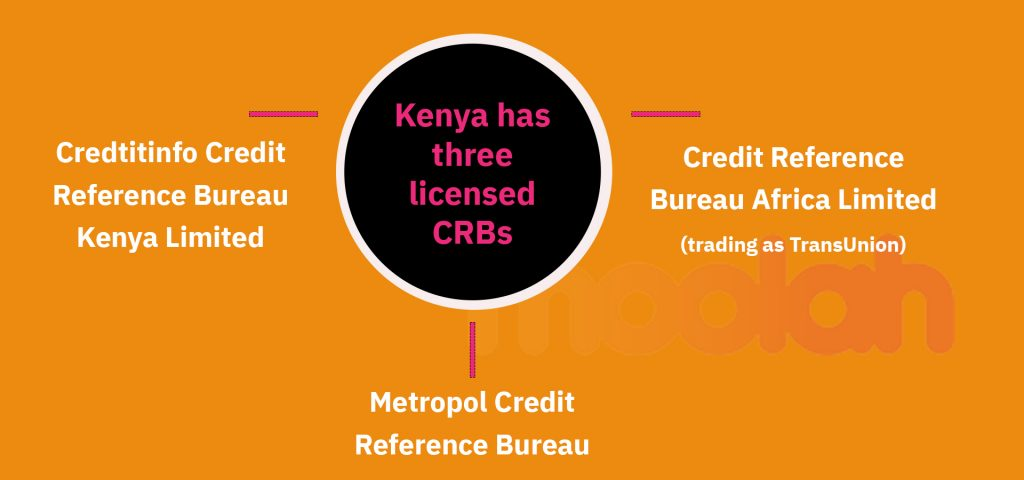 An illustration of the three licensed CRBs – Credit Reference Bureau Africa Limited (trading as TransUnion), Metropol Credit Reference Bureau Limited and Credtitinfo Credit Reference Bureau Kenya Limited