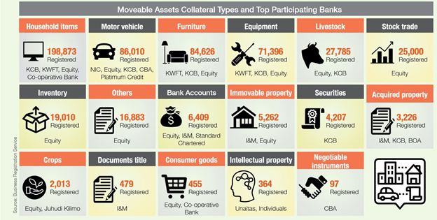 A list of movable assets such as household items, motor vehicle, bank accounts, inventory equity, furniture, equipment, livestock, stock trade, crops, document title, consumer goods, intellectual property, negotiable instruments, acquired property